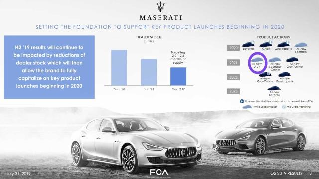 2021 New Maserati SUV