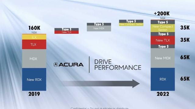 2021 Acura MDX Type S horsepower
